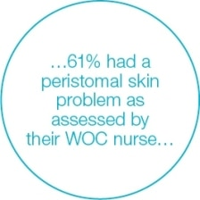 61% of patients experience peristomal skin conditions